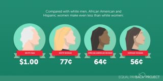 August 7 was Black Women's Equal Pay Day, which marks how far Black women had to work into 2018 to catch up with what white men earned in 2017 alone.
