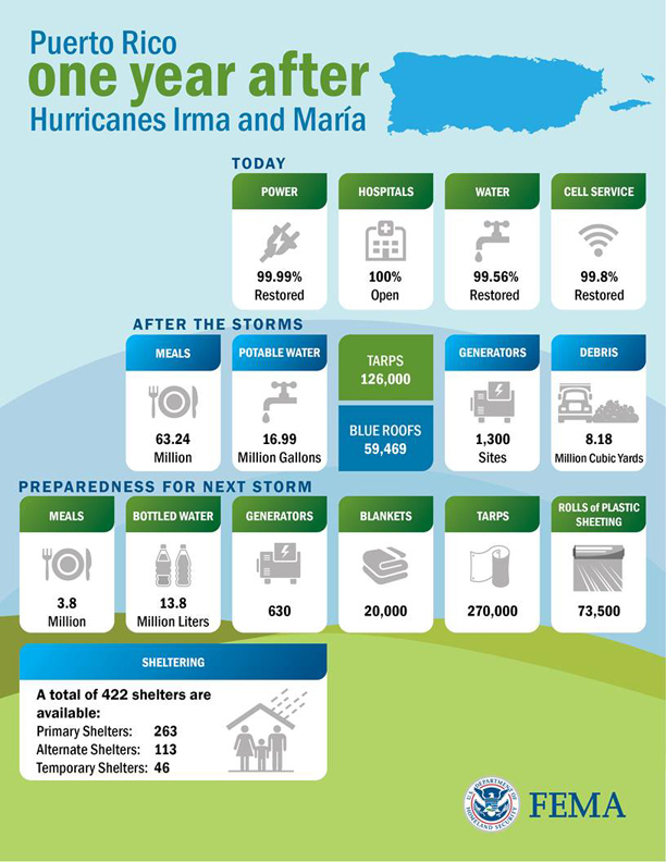 Infographic outlining Puerto Rico one year after Hurricanes Irma and Maria.
