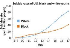 Suicide rates are increasing. Source: JAMA Pediatrics