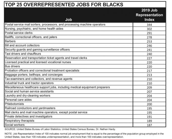 Top 25 overrepresented occupations for Blacks 2019.